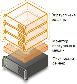 виртуализация virtualbox