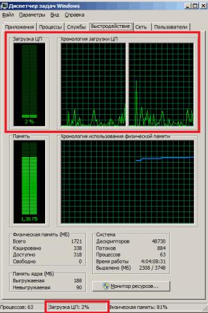Загрузка процессора Быстродействие