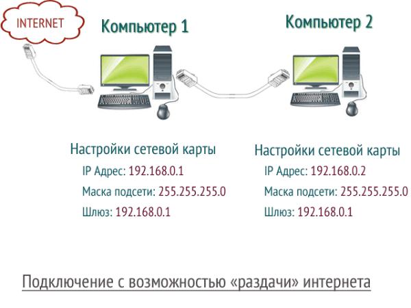 Как связать два компьютера в интернет