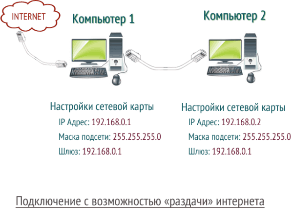 comp-comp+internet